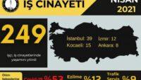 Nisan ayında en az 249 işçi hayatını kaybetti