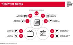 Türk Medyasının Siyaset Çıkmazı!